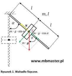Wahadło fizyczne - równanie ruchu i okres drgań harmonicznych.