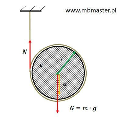 Mechanika dynamika - wyznaczanie przyśpieszenia rozwijającego się wałka.