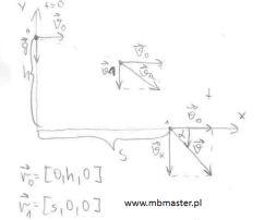 Mechanika kinematyka - wyznaczanie wektora prędkości końcowej punktu materialnego podczas rzutu poziomego.