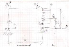 Mechanika statyka - wyznaczanie równań równowagi sił.